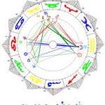 Numerología y Sinastría