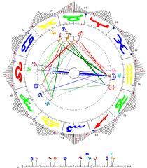 Numerología y Sinastría 1