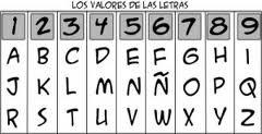 El significado numerológico de su nombre 3
